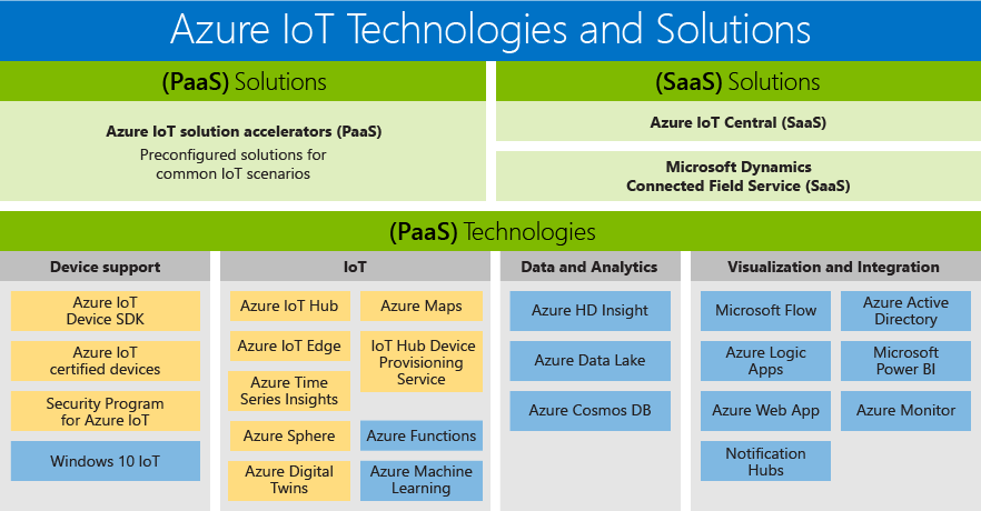 Microsoft Azure IoT Services and Solutions.