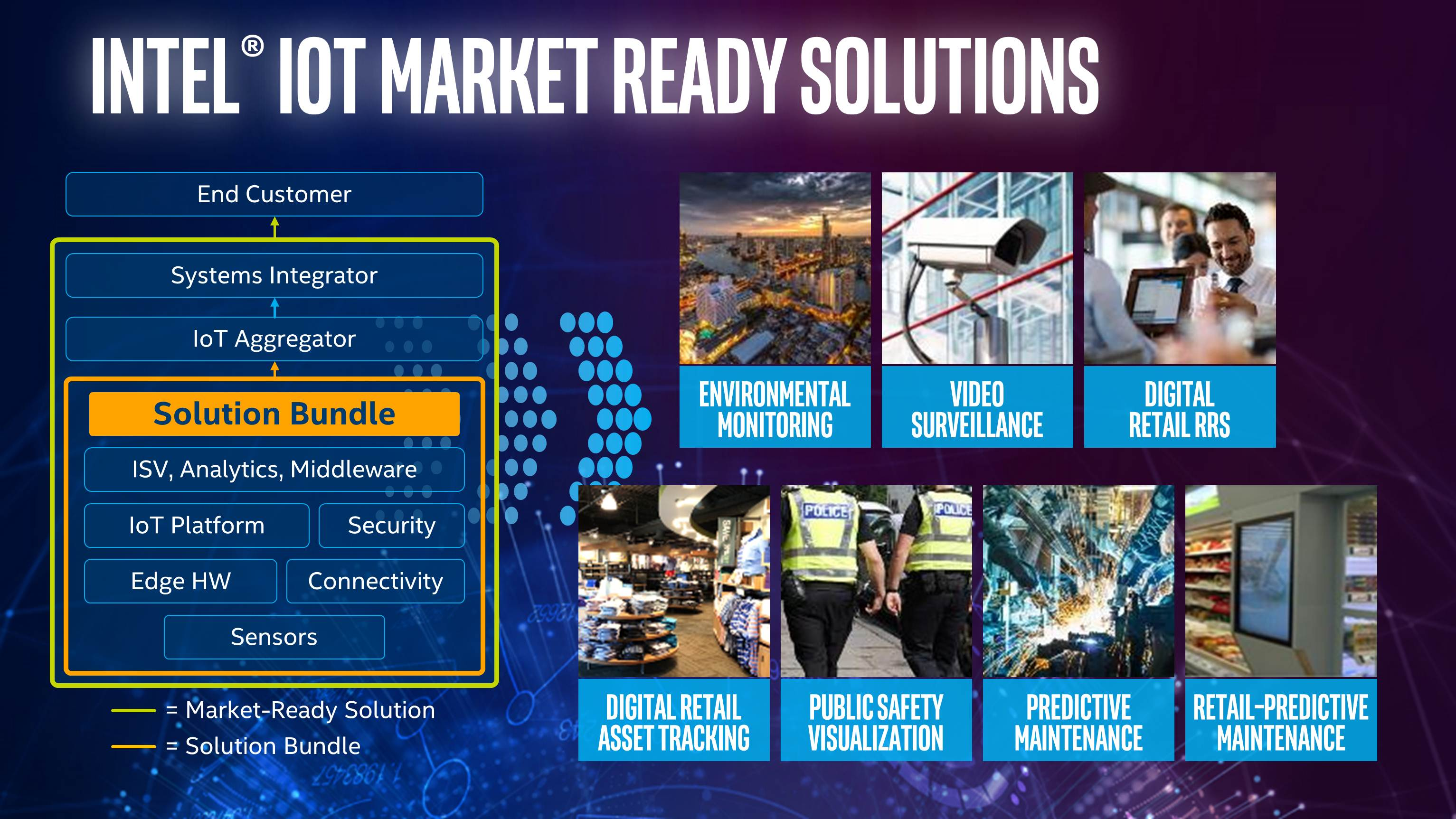 IoT Market Ready Solutions