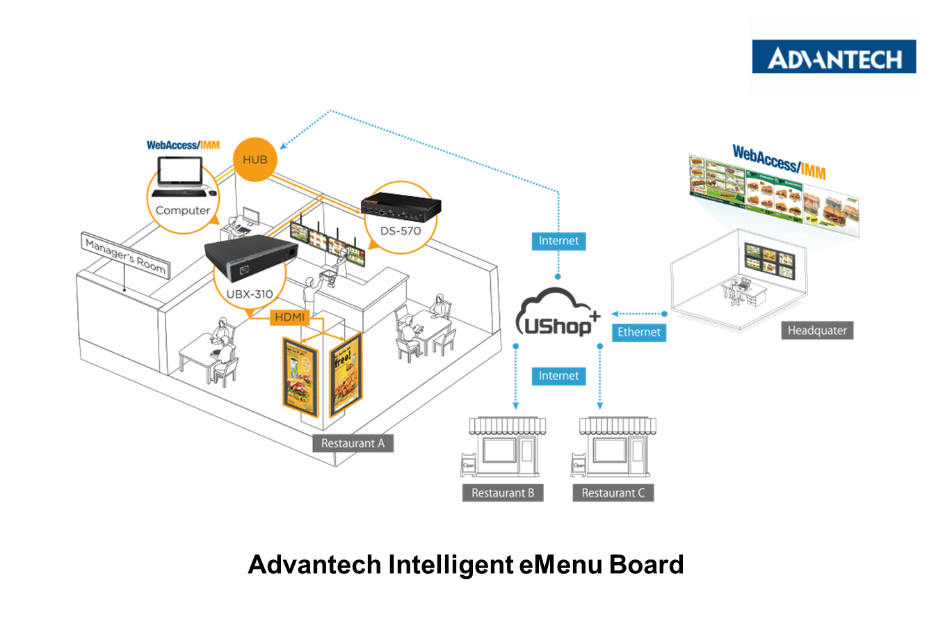 Advantech Intelligent eMenu Board