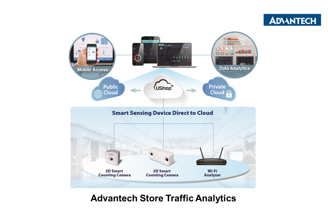 Advantech Store Traffic Analytics