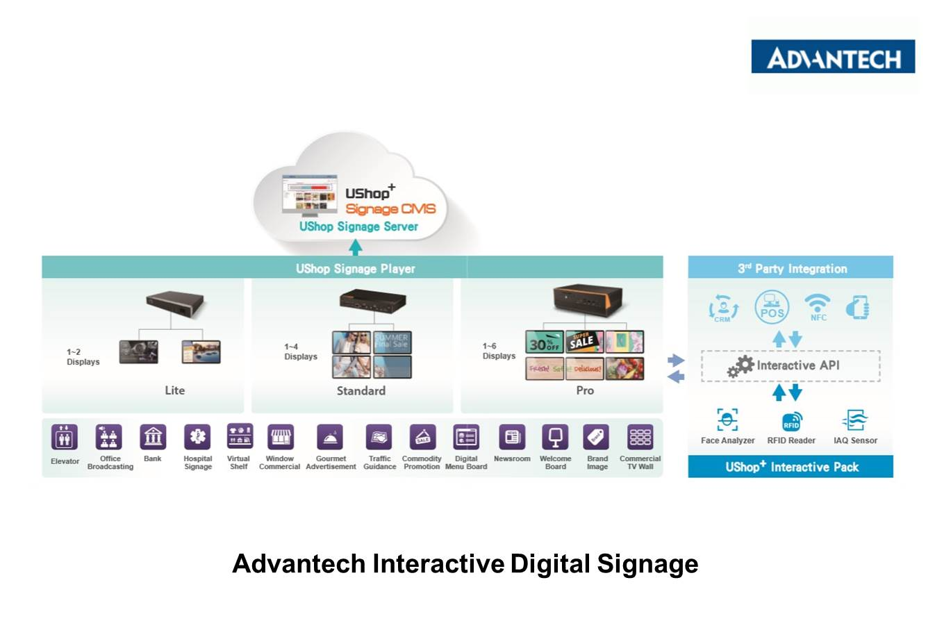 Advantech interactive Digital Signage