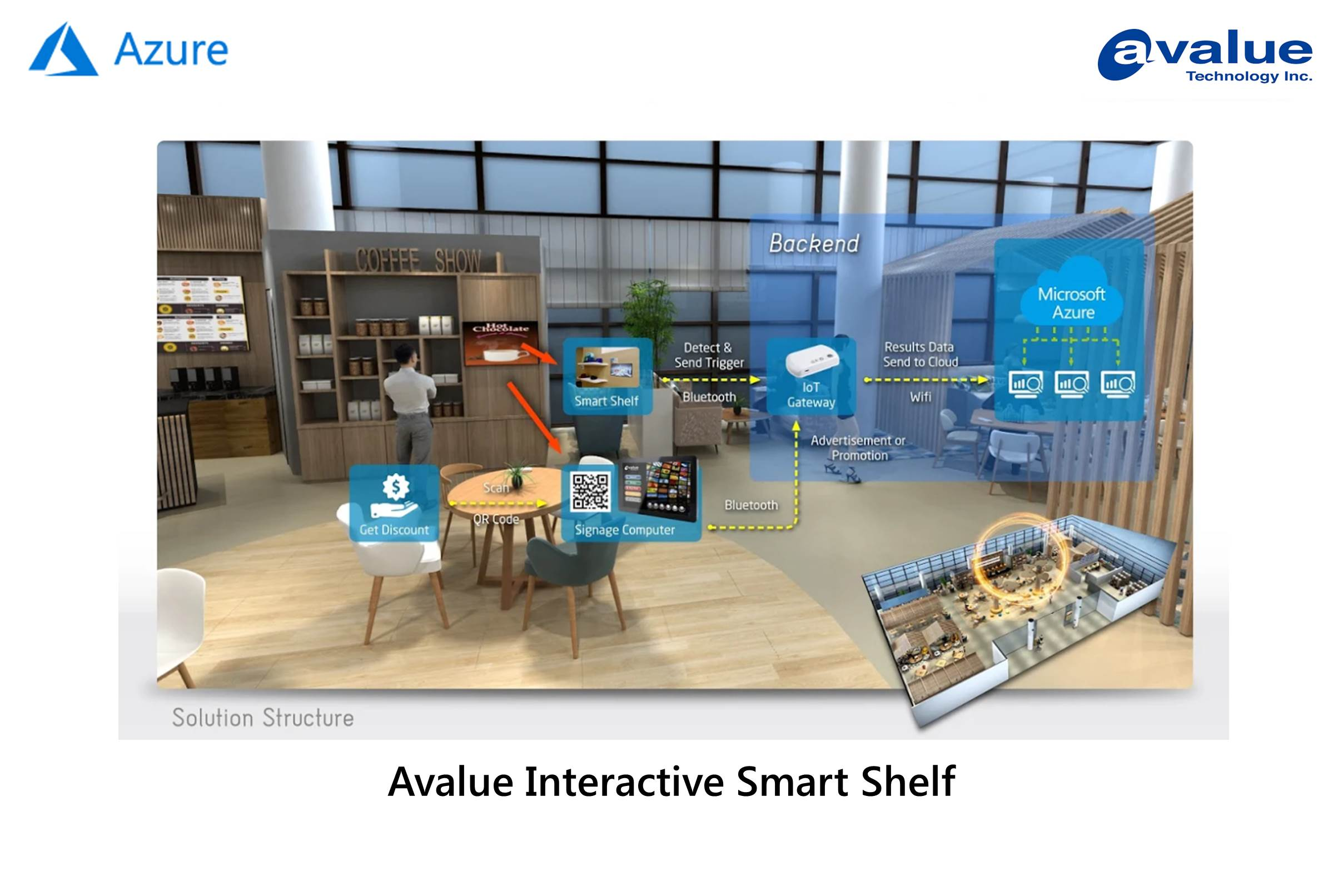 Avalue Interactive Smart Shelf